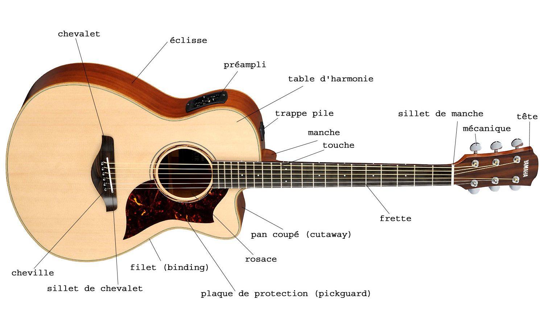 Comment choisir une guitare ?